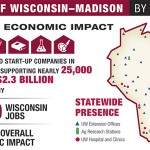 Graphic from University of Wisconsin